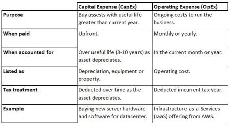 CapEx vs OpEx Cloud Computing Costs and Other Comparisons