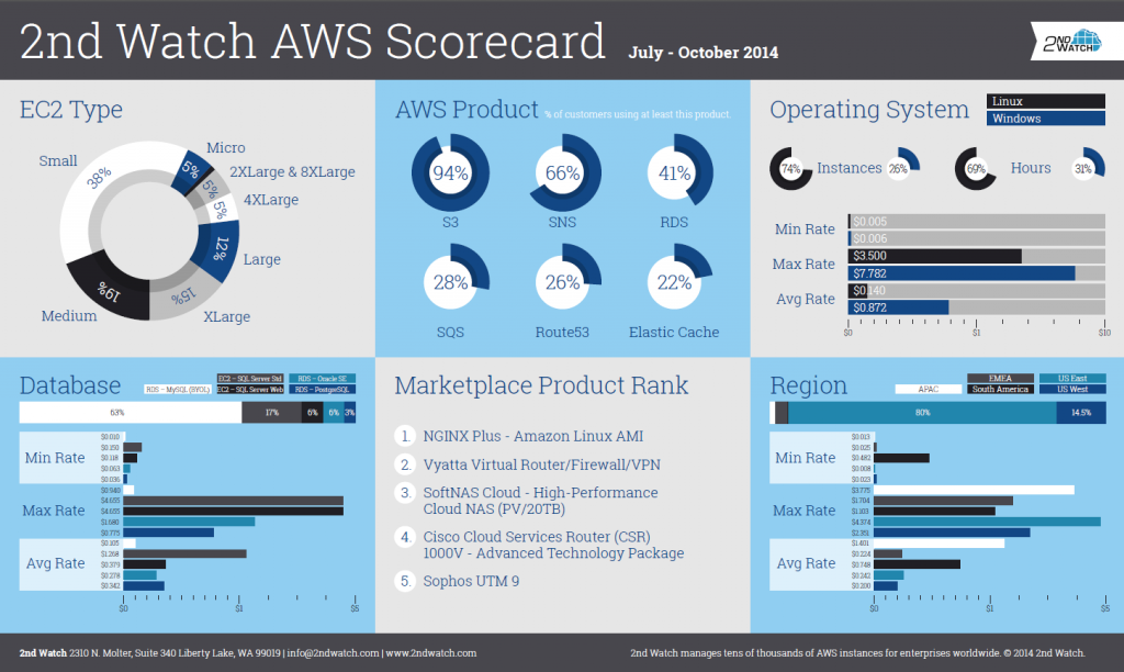 AWS Archives - Page 5 of 16 - 2nd Watch