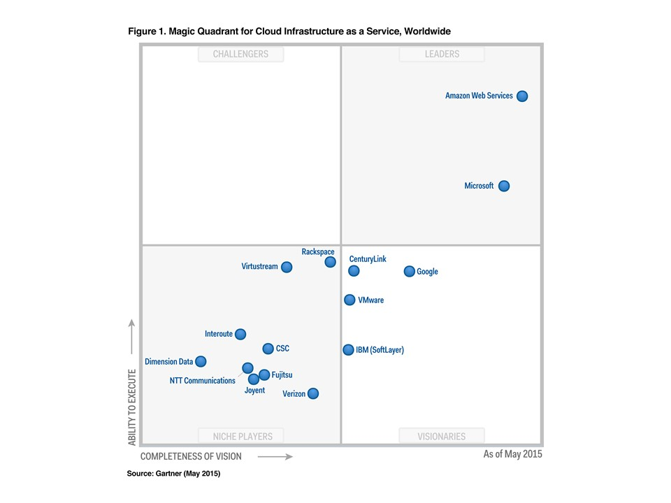 2015 Gartner IaaS Magic Quadrant: AWS a Leader « 2nd Watch