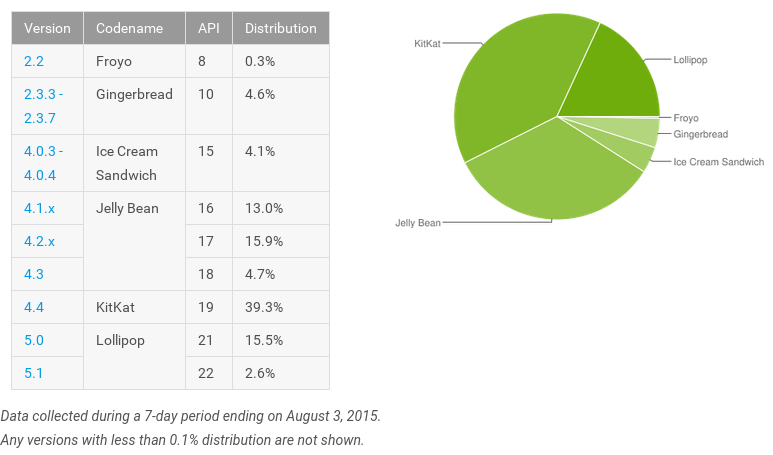 Android-OS-usage_0815