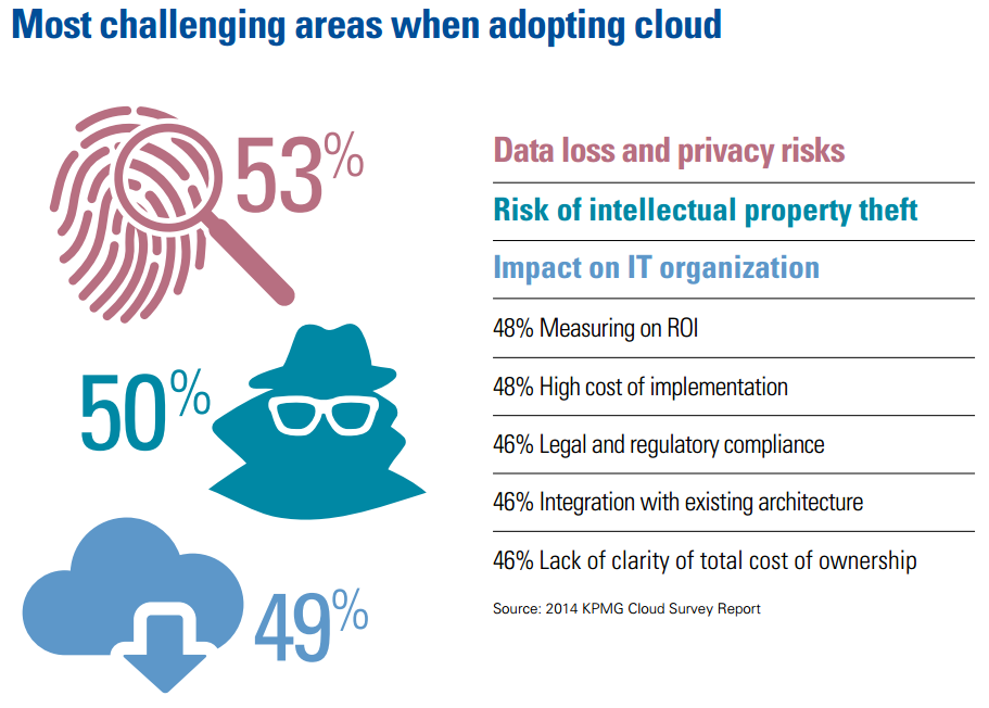 KPMG-cloud-2014_adopt-challenges