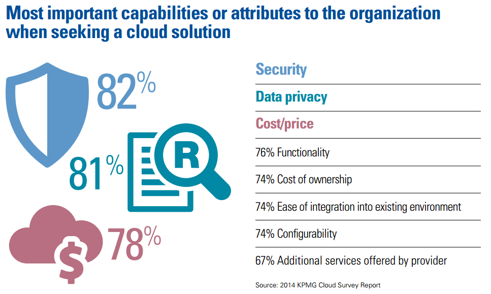 KPMG-cloud-2014_security-eval