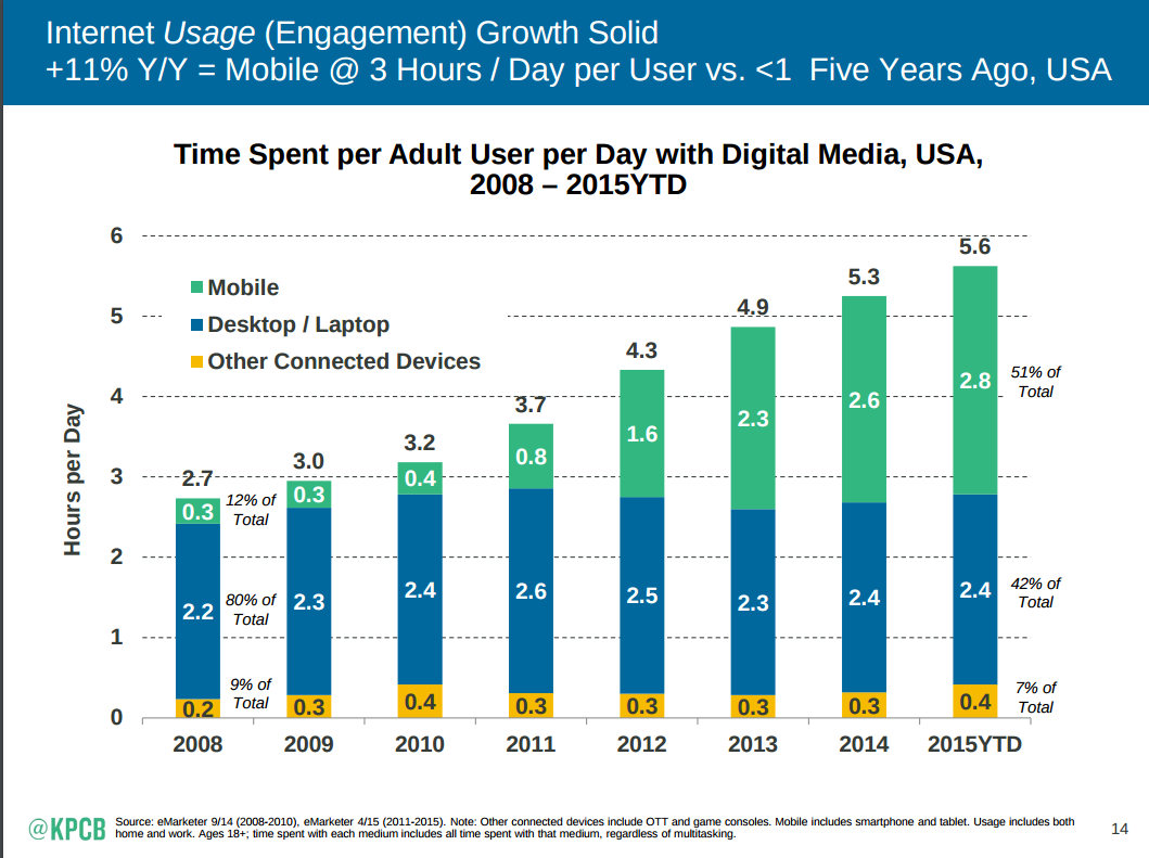 mobile-engagement_Meeker