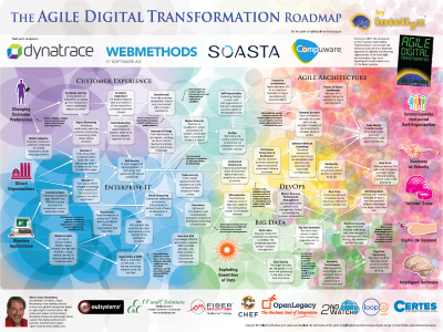The 'Agile Digital Transformation Roadmap' Poster