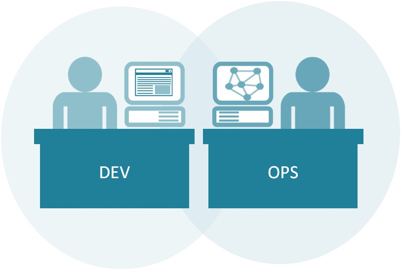 AIG Moves towards DevOps and Cloud