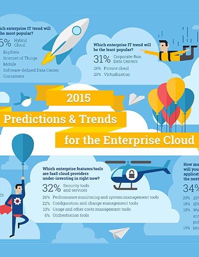 2nd Watch-Info Trends 2015