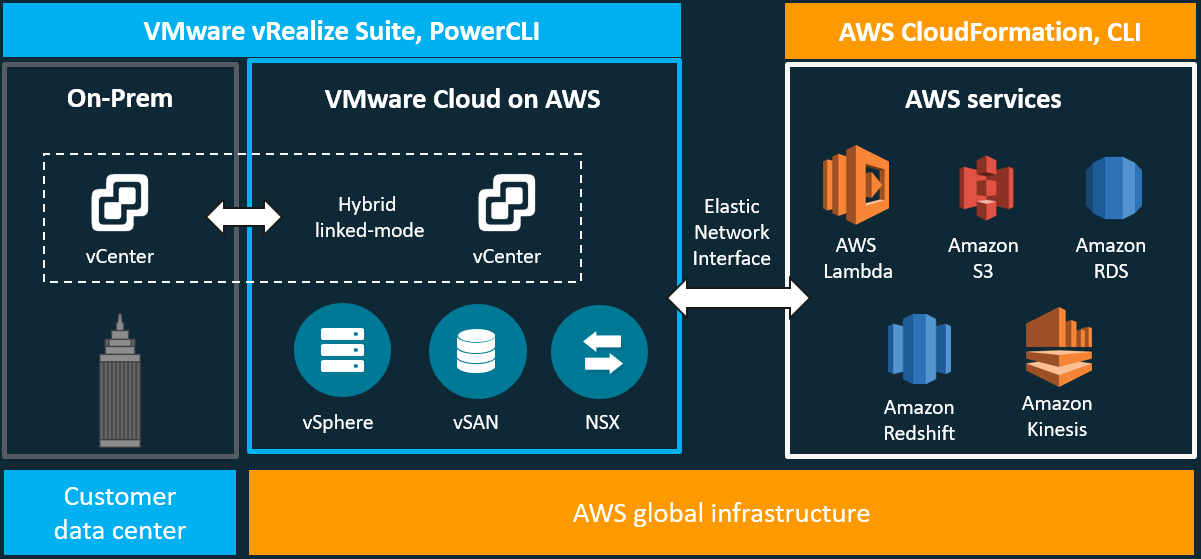 VMware Cloud on AWS Overview
