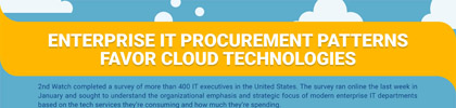 Enterprise IT Procurement Patterns Favor Cloud Technologies