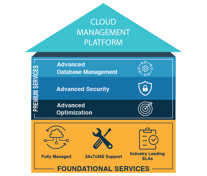 2nd Watch Cloud Management Platform