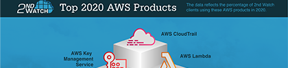 Top AWS Products of 2020
