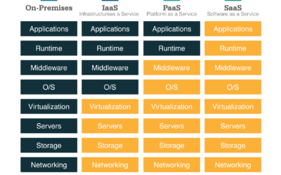Back to the Basics: The 3 Cloud Computing Service Delivery Models