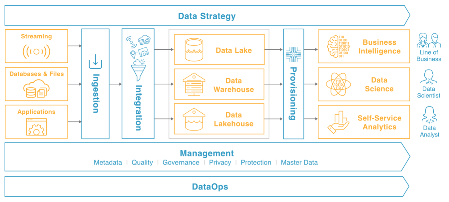 What is a Data Pipeline and How to Build One   2ND Watch